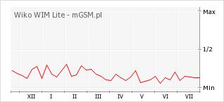 Wykres zmian popularności telefonu Wiko WIM Lite
