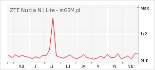 Wykres zmian popularności telefonu ZTE Nubia N1 Lite