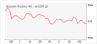 Wykres zmian popularności telefonu Xiaomi Redmi 4X