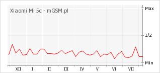 Wykres zmian popularności telefonu Xiaomi Mi 5c