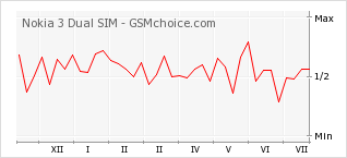 Popularity chart of Nokia 3 Dual SIM