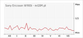 Wykres zmian popularności telefonu Sony Ericsson W900i