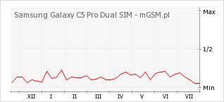 Wykres zmian popularności telefonu Samsung Galaxy C5 Pro Dual SIM