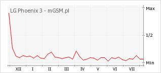 Wykres zmian popularności telefonu LG Phoenix 3