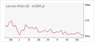 Wykres zmian popularności telefonu Lenovo Moto G5