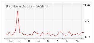 Wykres zmian popularności telefonu BlackBerry Aurora