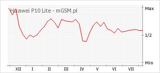 Wykres zmian popularności telefonu Huawei P10 Lite
