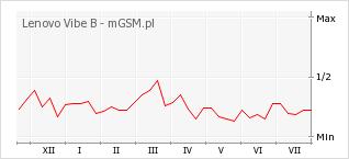 Wykres zmian popularności telefonu Lenovo Vibe B