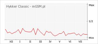 Wykres zmian popularności telefonu Hykker Classic