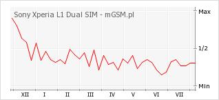 Wykres zmian popularności telefonu Sony Xperia L1 Dual SIM