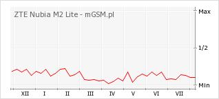 Wykres zmian popularności telefonu ZTE Nubia M2 Lite