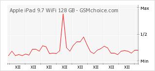 Popularity chart of Apple iPad 9.7 WiFi 128 GB