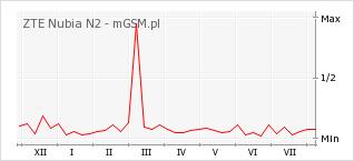 Wykres zmian popularności telefonu ZTE Nubia N2
