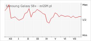 Wykres zmian popularności telefonu Samsung Galaxy S8+