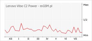 Wykres zmian popularności telefonu Lenovo Vibe C2 Power