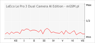 Wykres zmian popularności telefonu LeEco Le Pro 3 Dual Camera Al Edition