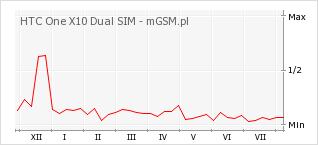 Wykres zmian popularności telefonu HTC One X10 Dual SIM
