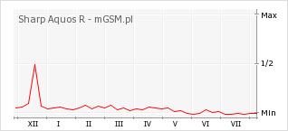 Wykres zmian popularności telefonu Sharp Aquos R