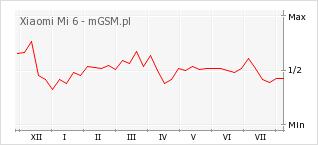 Wykres zmian popularności telefonu Xiaomi Mi 6