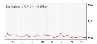 Wykres zmian popularności telefonu bq Aquaris X Pro