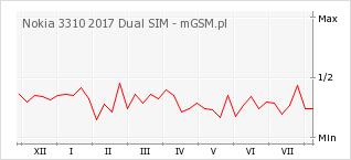 Wykres zmian popularności telefonu Nokia 3310 2017 Dual SIM