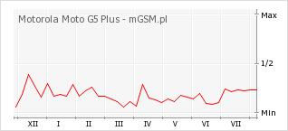 Wykres zmian popularności telefonu Motorola Moto G5 Plus
