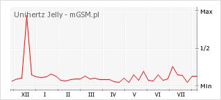 Wykres zmian popularności telefonu Unihertz Jelly
