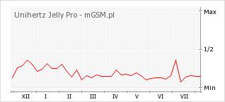 Wykres zmian popularności telefonu Unihertz Jelly Pro