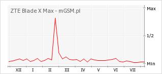 Wykres zmian popularności telefonu ZTE Blade X Max