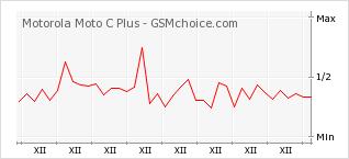 Popularity chart of Motorola Moto C Plus