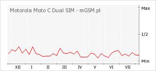 Wykres zmian popularności telefonu Motorola Moto C Dual SIM
