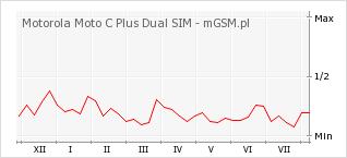Wykres zmian popularności telefonu Motorola Moto C Plus Dual SIM