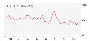 Wykres zmian popularności telefonu HTC U11