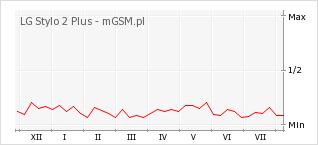 Wykres zmian popularności telefonu LG Stylo 2 Plus