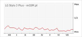 Wykres zmian popularności telefonu LG Stylo 3 Plus