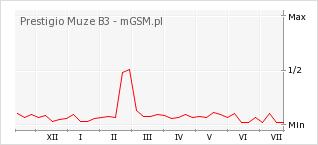 Wykres zmian popularności telefonu Prestigio Muze B3