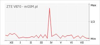 Wykres zmian popularności telefonu ZTE V870