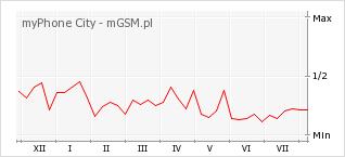 Wykres zmian popularności telefonu myPhone City