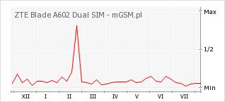 Wykres zmian popularności telefonu ZTE Blade A602 Dual SIM