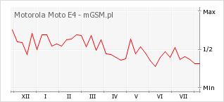 Wykres zmian popularności telefonu Motorola Moto E4