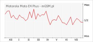Wykres zmian popularności telefonu Motorola Moto E4 Plus