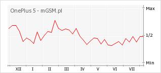 Wykres zmian popularności telefonu OnePlus 5