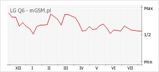 Wykres zmian popularności telefonu LG Q6