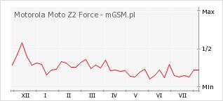 Wykres zmian popularności telefonu Motorola Moto Z2 Force