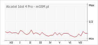 Wykres zmian popularności telefonu Alcatel Idol 4 Pro