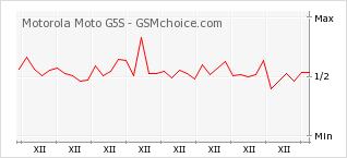 Popularity chart of Motorola Moto G5S