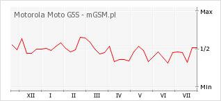 Wykres zmian popularności telefonu Motorola Moto G5S