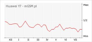 Wykres zmian popularności telefonu Huawei Y7