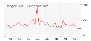 Popularity chart of Doogee S60
