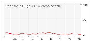 Popularity chart of Panasonic Eluga A3